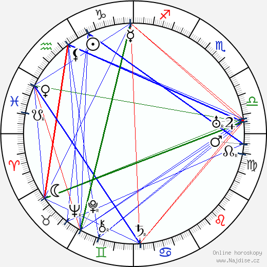 Robert F. Hill wikipedie wiki 2018, 2019 horoskop