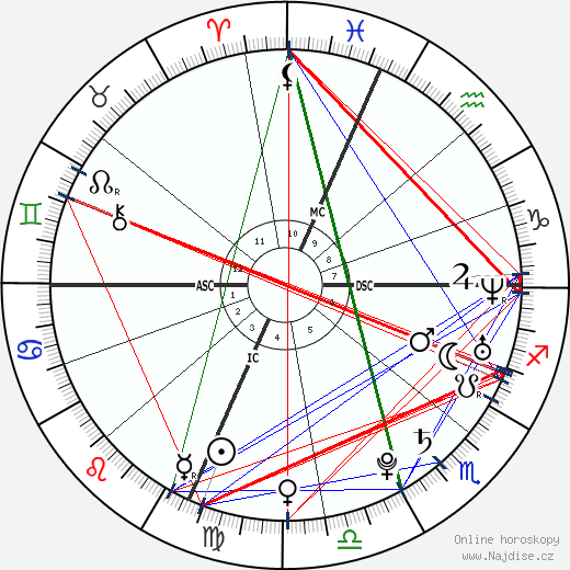 Robert F. III Kennedy wikipedie wiki 2017, 2018 horoskop