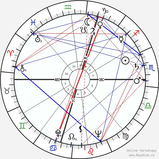 Robert F. Kennedy wikipedie wiki 2019, 2020 horoskop