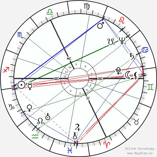 Robert Fabre wikipedie wiki 2017, 2018 horoskop
