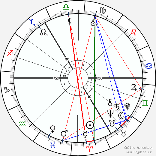 Robert Faesi wikipedie wiki 2017, 2018 horoskop