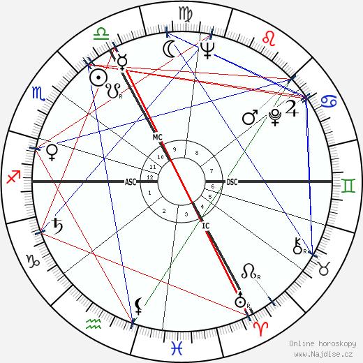 Robert Fauve wikipedie wiki 2017, 2018 horoskop