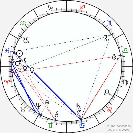 Robert Ford wikipedie wiki 2020, 2021 horoskop