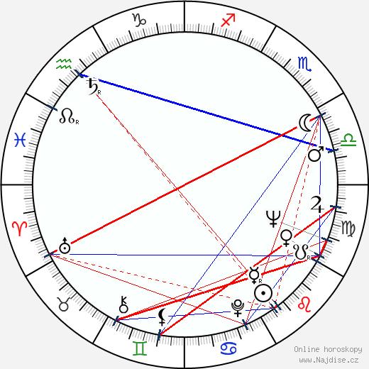 Robert Fuller wikipedie wiki 2019, 2020 horoskop