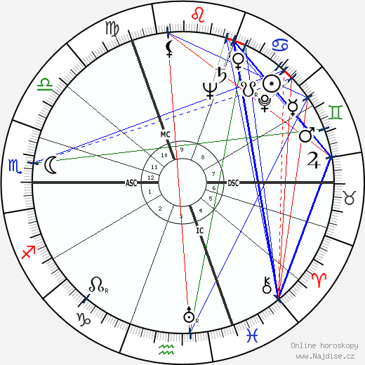 Robert G. van de Kerckhove wikipedie wiki 2017, 2018 horoskop