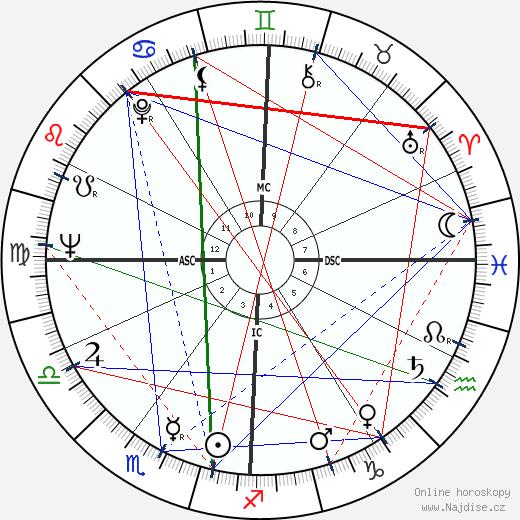 Robert Goulet wikipedie wiki 2019, 2020 horoskop