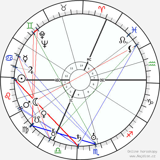 Robert Graves wikipedie wiki 2018, 2019 horoskop
