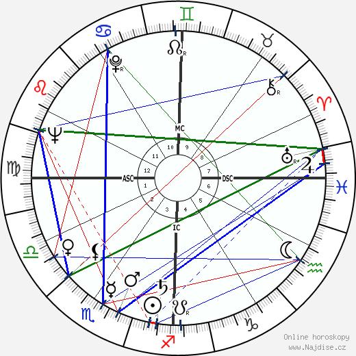 Robert Guillaume wikipedie wiki 2019, 2020 horoskop