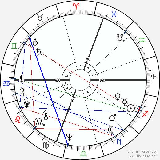Robert Hand wikipedie wiki 2020, 2021 horoskop