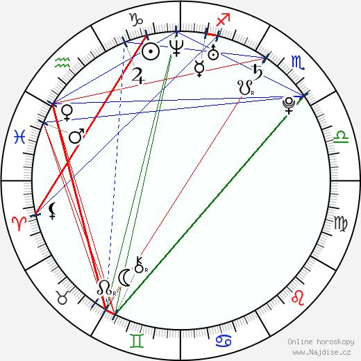 Robert Herrick wikipedie wiki 2018, 2019 horoskop
