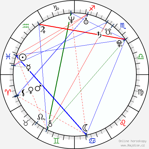Robert Iler wikipedie wiki 2018, 2019 horoskop