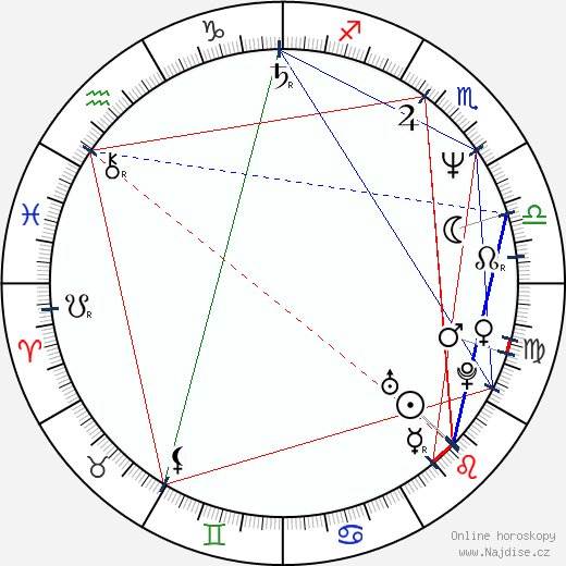 Robert Jacks wikipedie wiki 2018, 2019 horoskop