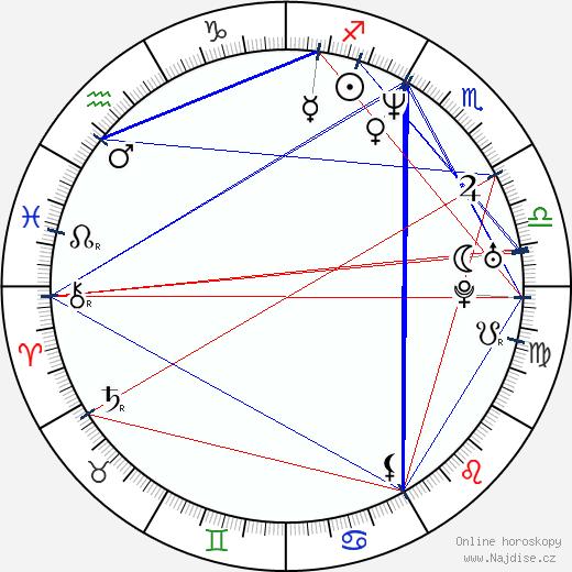Robert Jašków wikipedie wiki 2018, 2019 horoskop