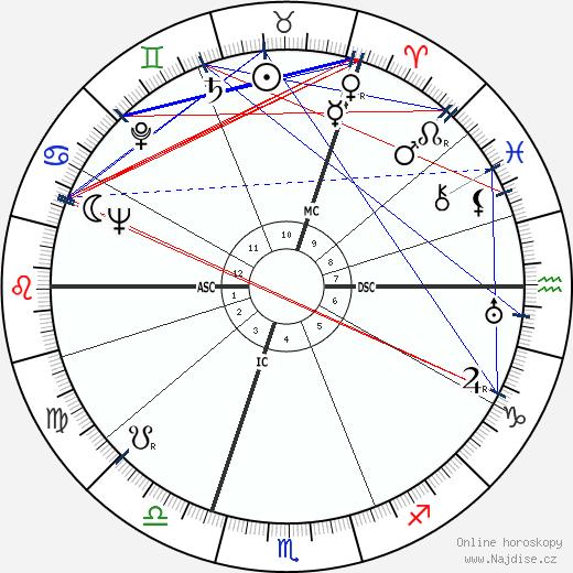 Robert Jungk wikipedie wiki 2020, 2021 horoskop