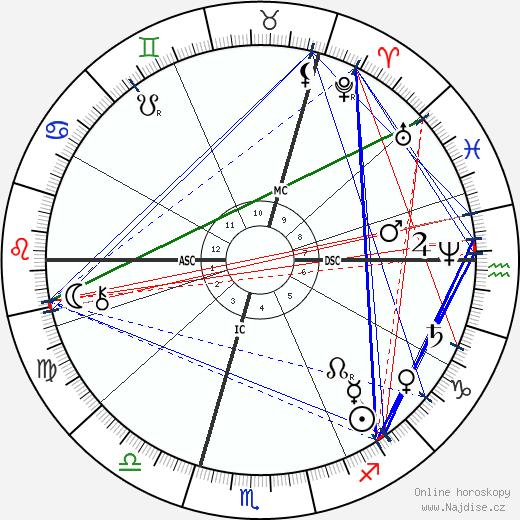 Robert Koch wikipedie wiki 2020, 2021 horoskop