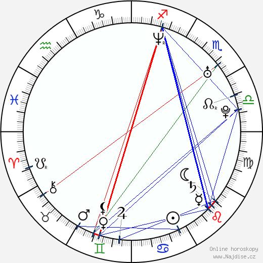 Robert Koszucki wikipedie wiki 2017, 2018 horoskop