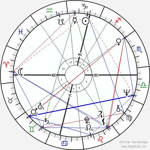 Robert Lacey wikipedie wiki 2019, 2020 horoskop