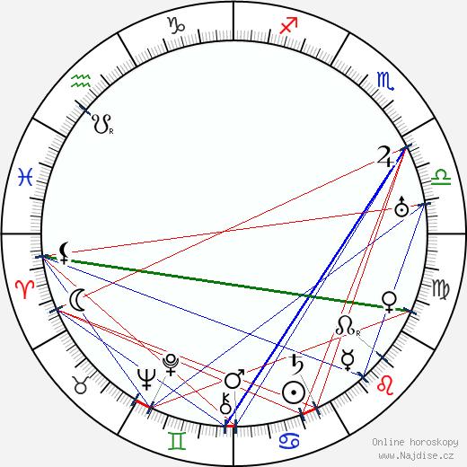 Robert Land wikipedie wiki 2018, 2019 horoskop