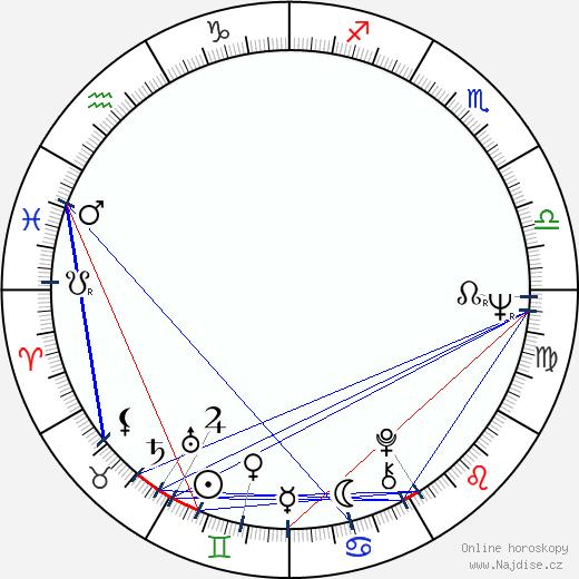 Robert Logan wikipedie wiki 2017, 2018 horoskop