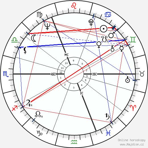 Robert MacLennan wikipedie wiki 2018, 2019 horoskop