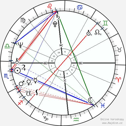 Robert Mapplethorpe wikipedie wiki 2018, 2019 horoskop
