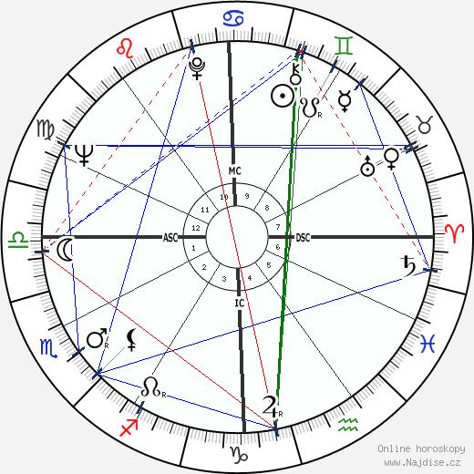 Robert Maynard wikipedie wiki 2017, 2018 horoskop