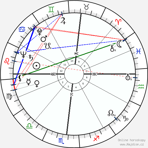 Robert Mitchum wikipedie wiki 2018, 2019 horoskop