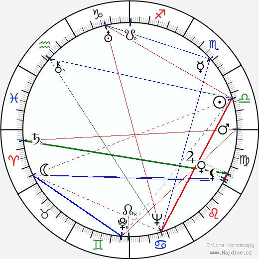 Robert Morávek wikipedie wiki 2019, 2020 horoskop