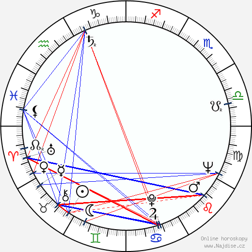 Robert Morse wikipedie wiki 2017, 2018 horoskop