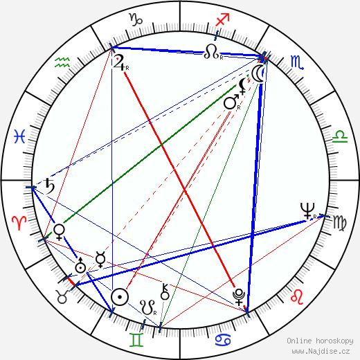 Robert N. Burt wikipedie wiki 2017, 2018 horoskop