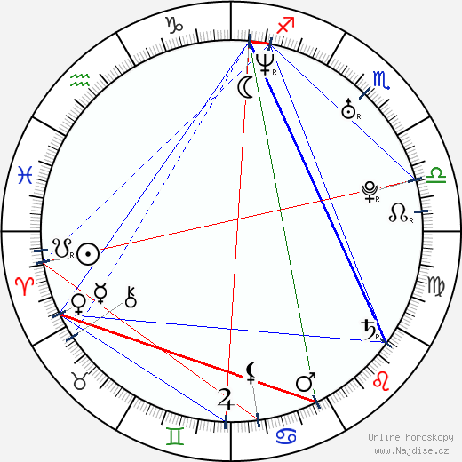 Robert N wikipedie wiki 2017, 2018 horoskop