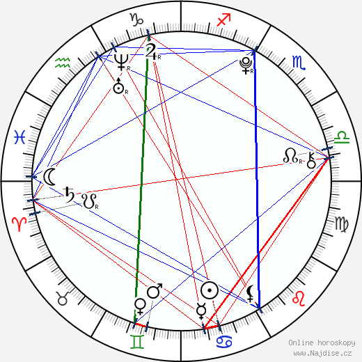 Robert Naylor wikipedie wiki 2018, 2019 horoskop