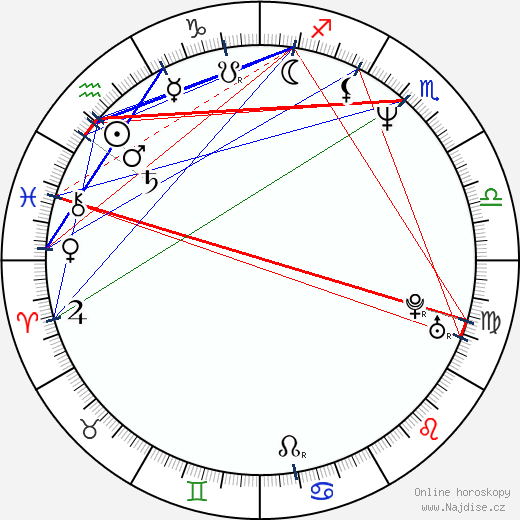 Robert Nebřenský wikipedie wiki 2019, 2020 horoskop