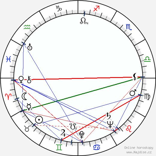 Robert O'Brien wikipedie wiki 2018, 2019 horoskop