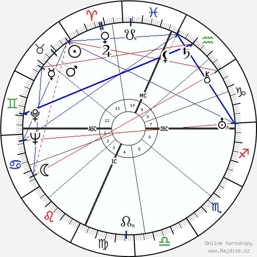 Robert Oppenheimer wikipedie wiki 2020, 2021 horoskop