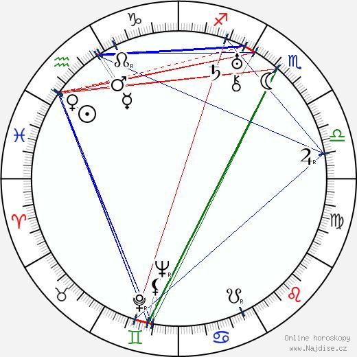 Robert Ozanne wikipedie wiki 2017, 2018 horoskop