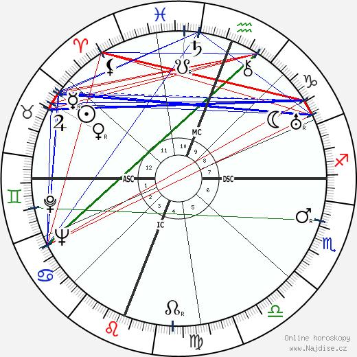 Robert Penn Warren wikipedie wiki 2020, 2021 horoskop