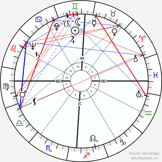 Robert Preston wikipedie wiki 2019, 2020 horoskop