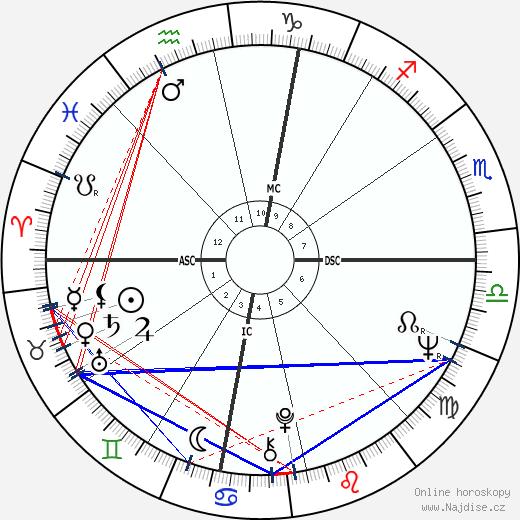 Robert Prete wikipedie wiki 2018, 2019 horoskop