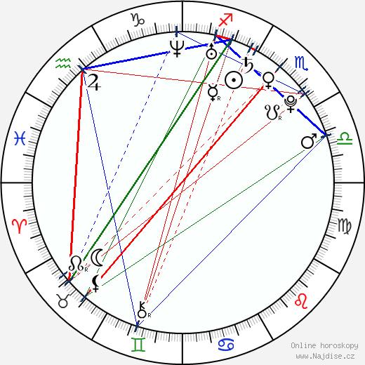 Robert Puchert wikipedie wiki 2017, 2018 horoskop