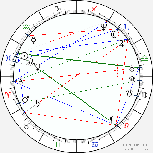 Robert Quinn wikipedie wiki 2019, 2020 horoskop
