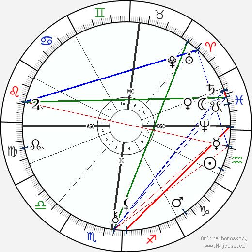 Robert Reitzel wikipedie wiki 2018, 2019 horoskop