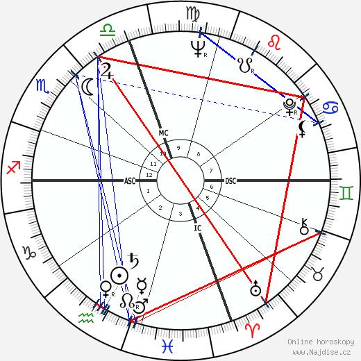 Robert Rohm wikipedie wiki 2017, 2018 horoskop