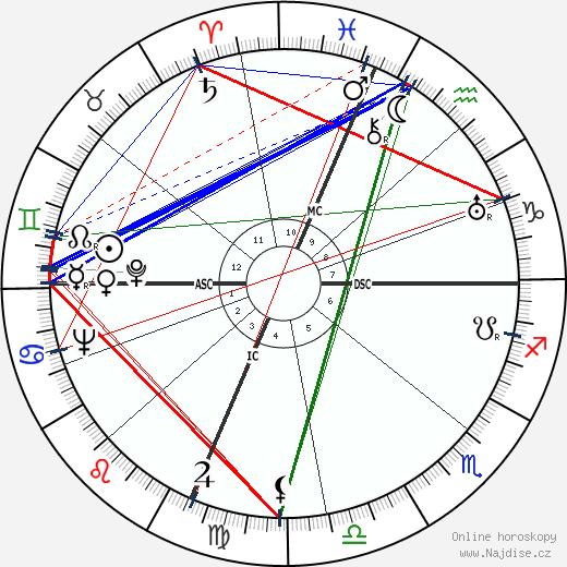 Robert Schantz Oelman wikipedie wiki 2017, 2018 horoskop
