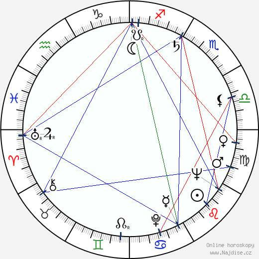 Robert Shaw wikipedie wiki 2019, 2020 horoskop