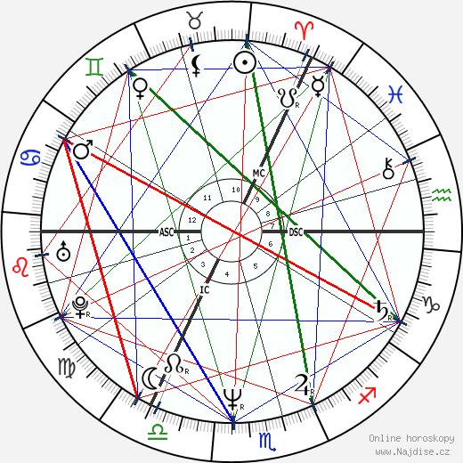 Robert Smith wikipedie wiki 2019, 2020 horoskop