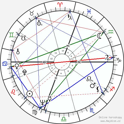 Robert Stone wikipedie wiki 2017, 2018 horoskop