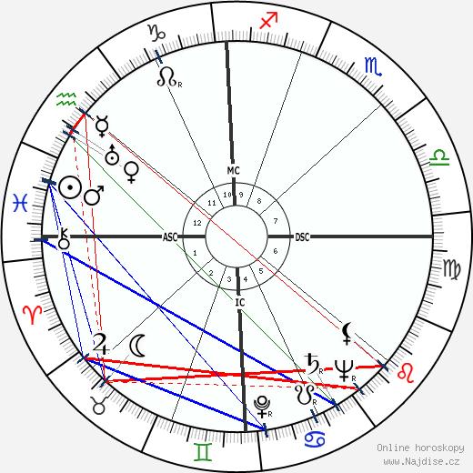 Robert Taft wikipedie wiki 2018, 2019 horoskop