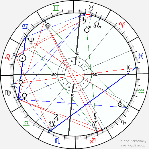 Robert Taylor wikipedie wiki 2019, 2020 horoskop