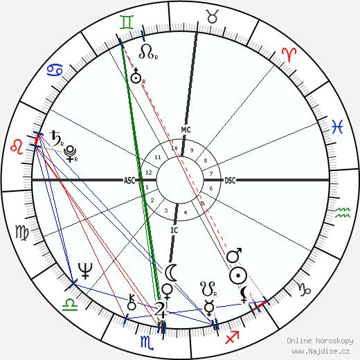 Robert Urich wikipedie wiki 2017, 2018 horoskop